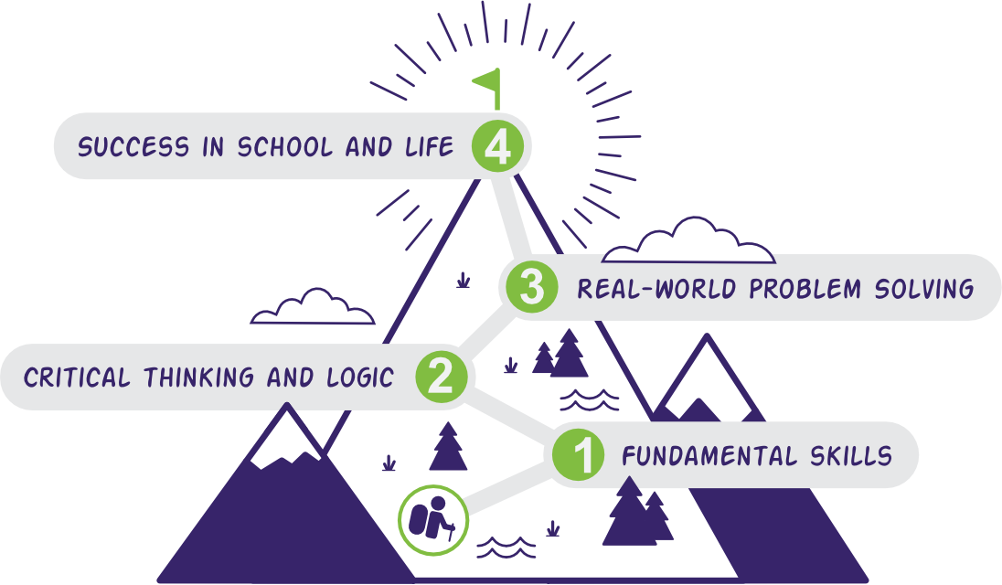 Climbing mountain to success: 1. Fundamental Skills, 2. Critical Thinking and Logic, 3. Real-World Problem Solving, 4. Success in School and Life