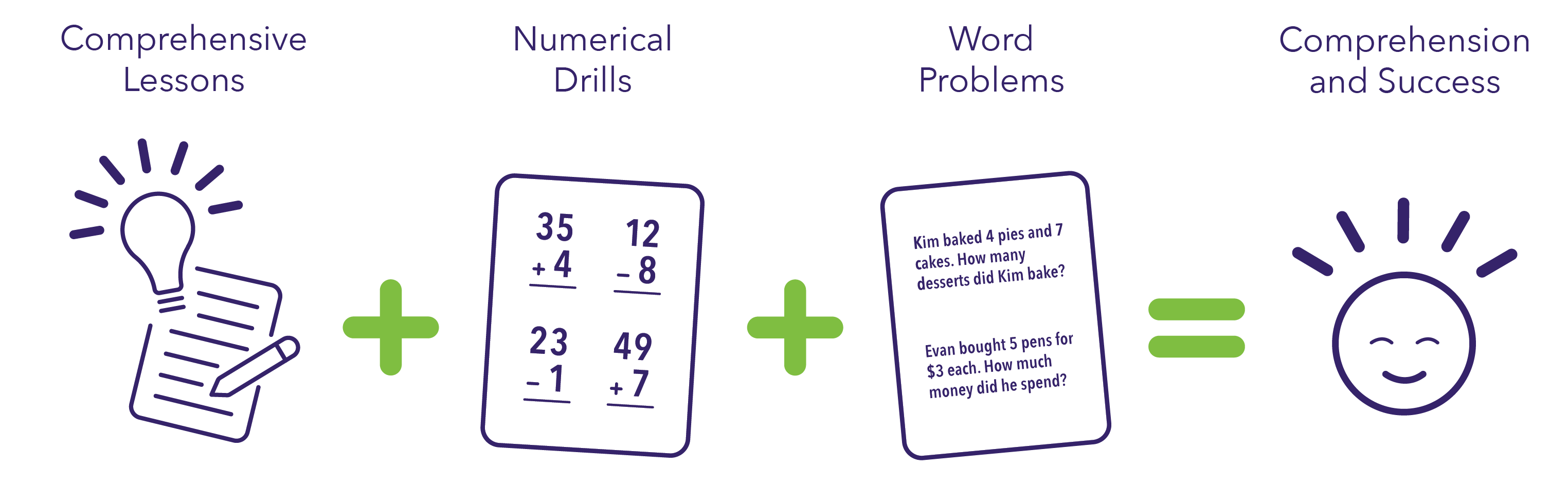 Math tutoring steps to success: Comprehensive lessons + numerical drills + word problems = comprehension and success